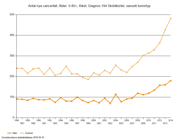 tyroid_sweden_incidence_1986-2014_0-85years