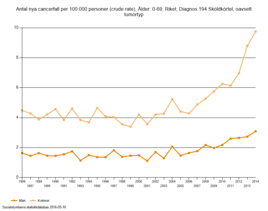 tyroid_sweden_0-69years_incidenceper100000_1986-2014