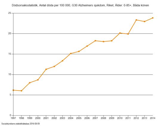deaths_alzh_Sweden_2014