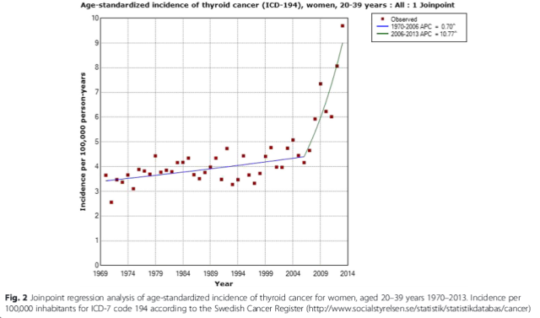 hardell_thyroid_20-39