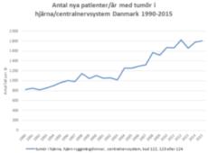 Hjärntumörer ökar i Danmark – mer än fördubbling sedan 1990
