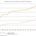 Antalet hjärntumörpatienter ökar mycket i Sverige