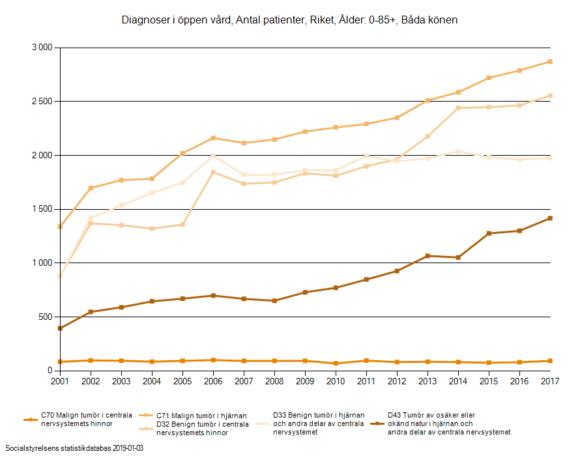 Kraftig ökning av hjärntumörpatienter i Sverige