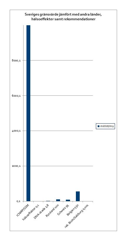 Så här högt är Sveriges gränsvärde för mikrovågsstrålning